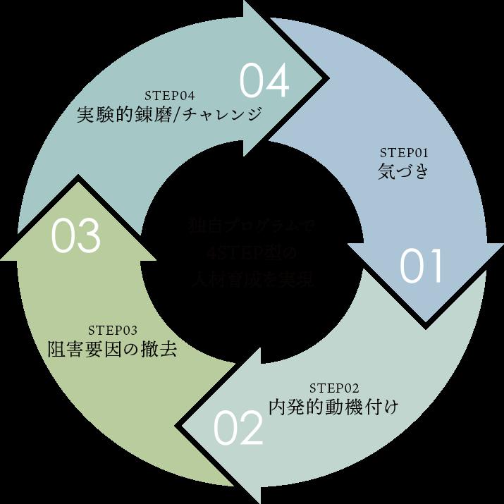 独自プログラムで4STEP型の人材育成を実現